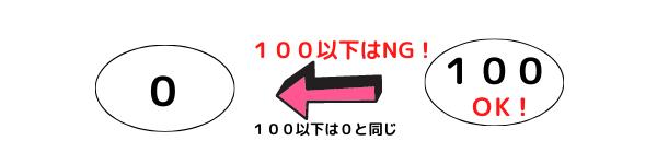 100以下はNG